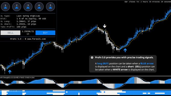 Profx 4.0 Indicators