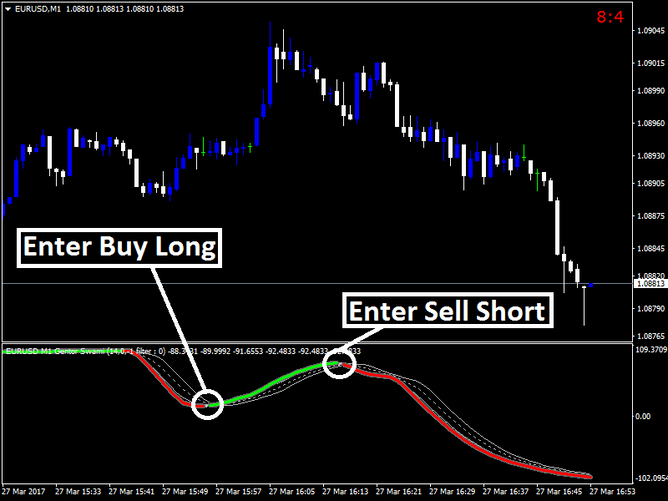 [FX] GBPAUD trade idea short term.