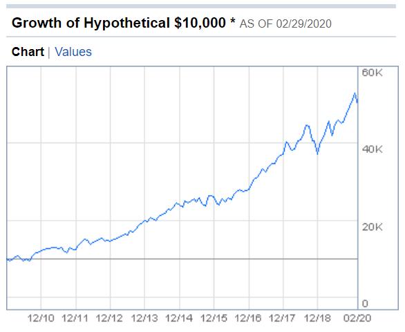 qqq growth.png