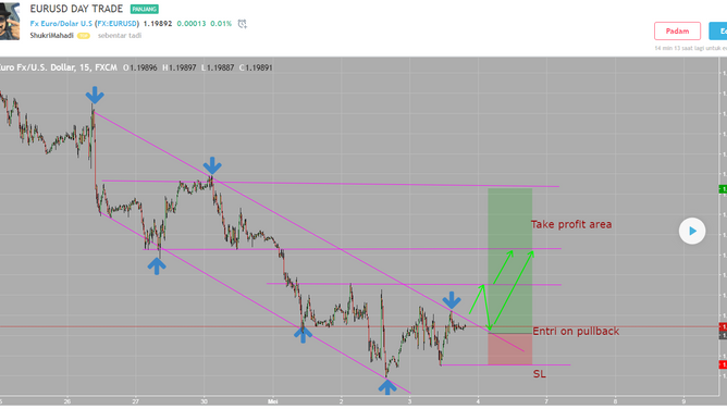 EURUSD Intraday trade idea.