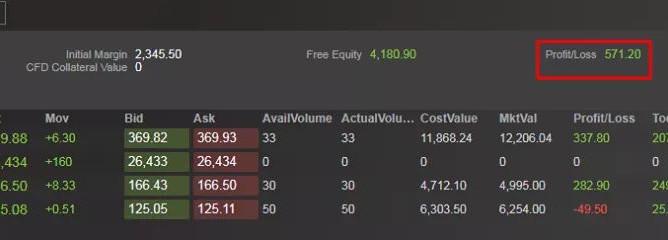 [CFD] Update saham pilihan