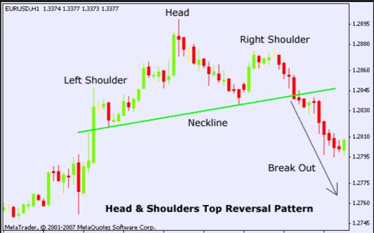Head And Shoulder Indicator