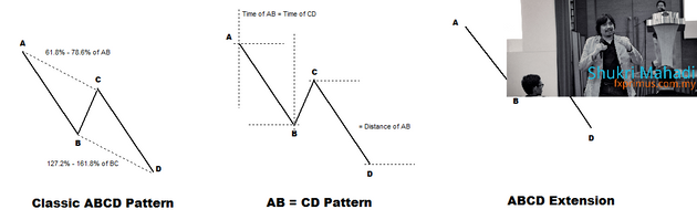 ABCD Formation Indicator