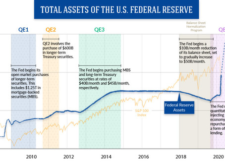 US economy divergence