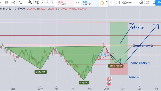 GBPUSFD signal fx 14/1/2020