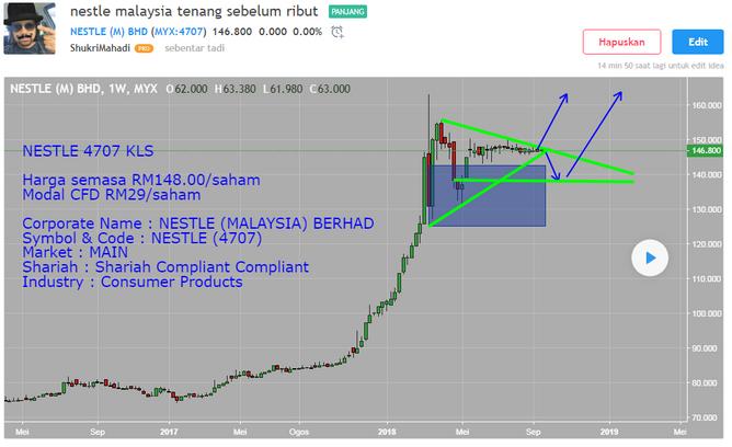 [stocks] Signal saham Nestle Malaysia