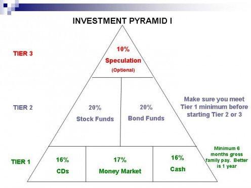 INFO Piramid Risiko Pelaburan