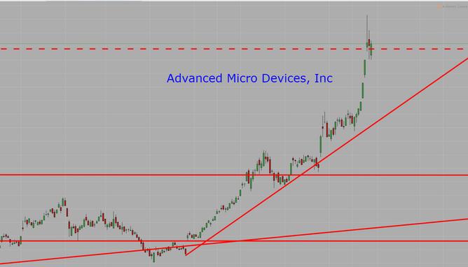 [CFD] AMD berpotensi meningkat 75%
