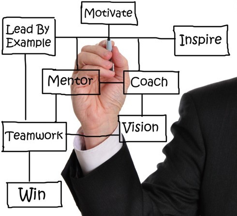 Anda Newbie? Perlu ke trading mentor?