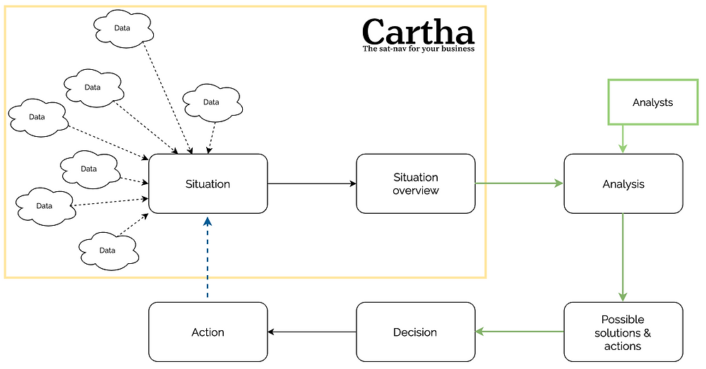 Smart maps supporting the decision loop