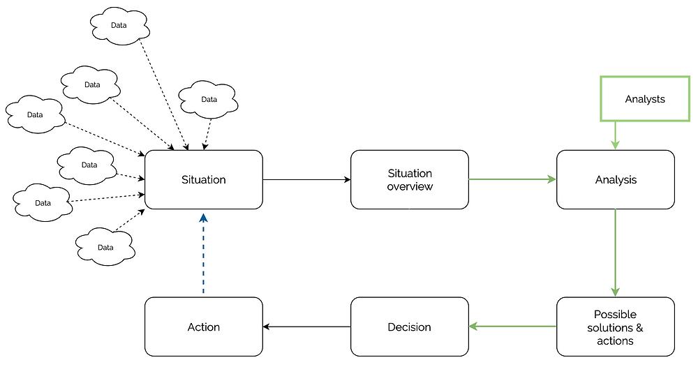 The decision loop in an ideal scenario