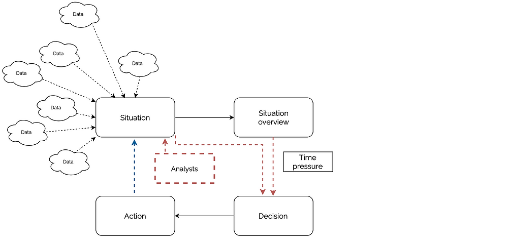 The consequence of information overload on the decision loop