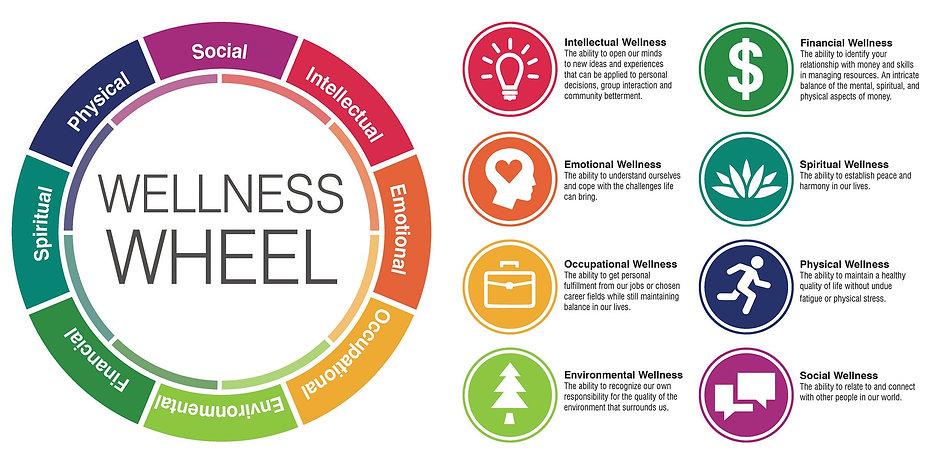 Diamensions of Wellness Wheel.jpg