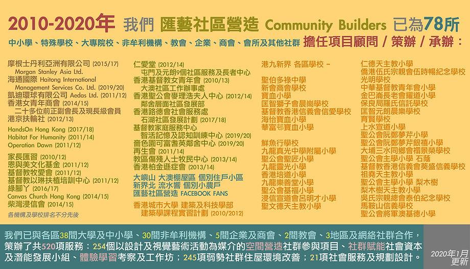 匯藝社區營造 合作單位