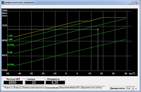 Мнемосхема «Режим двигуна»САУ ГПА серії КМ