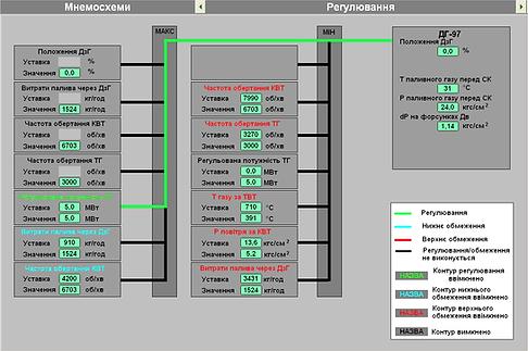Мнемосхема регуляторів САУ ГПА серії КМ