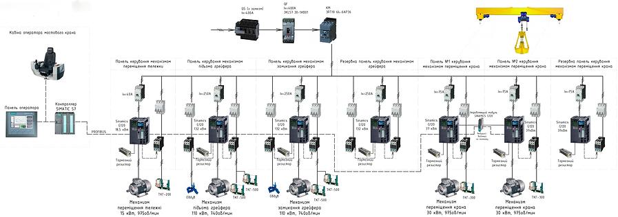 Структурная схема АСУ и ЭС крана.png