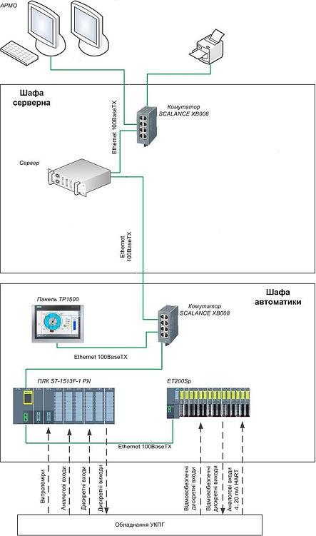 Схема структурна АСК ТП.jpg