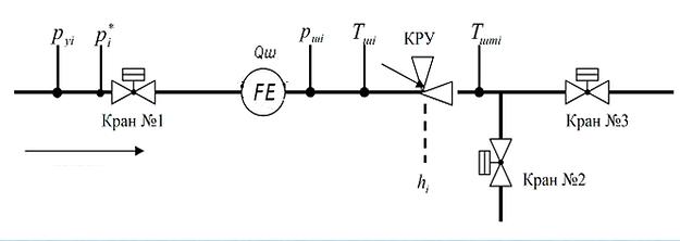 Схема САУ Контрольний пункт Свердловина