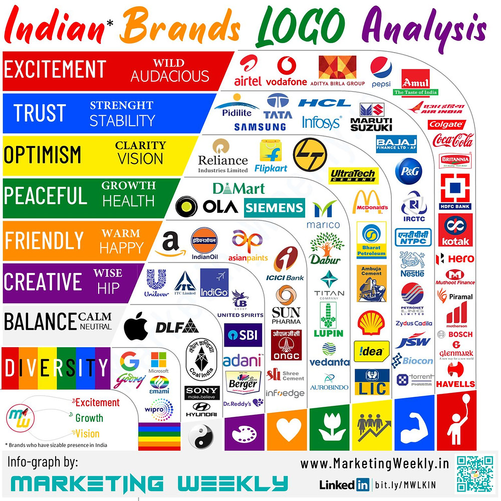 Popular logos of Indian brands