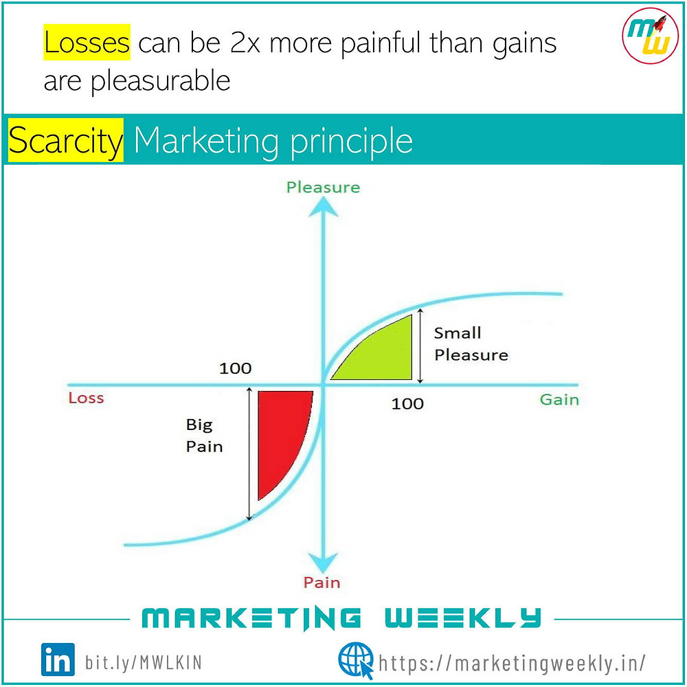 Scarcity Marketing principle