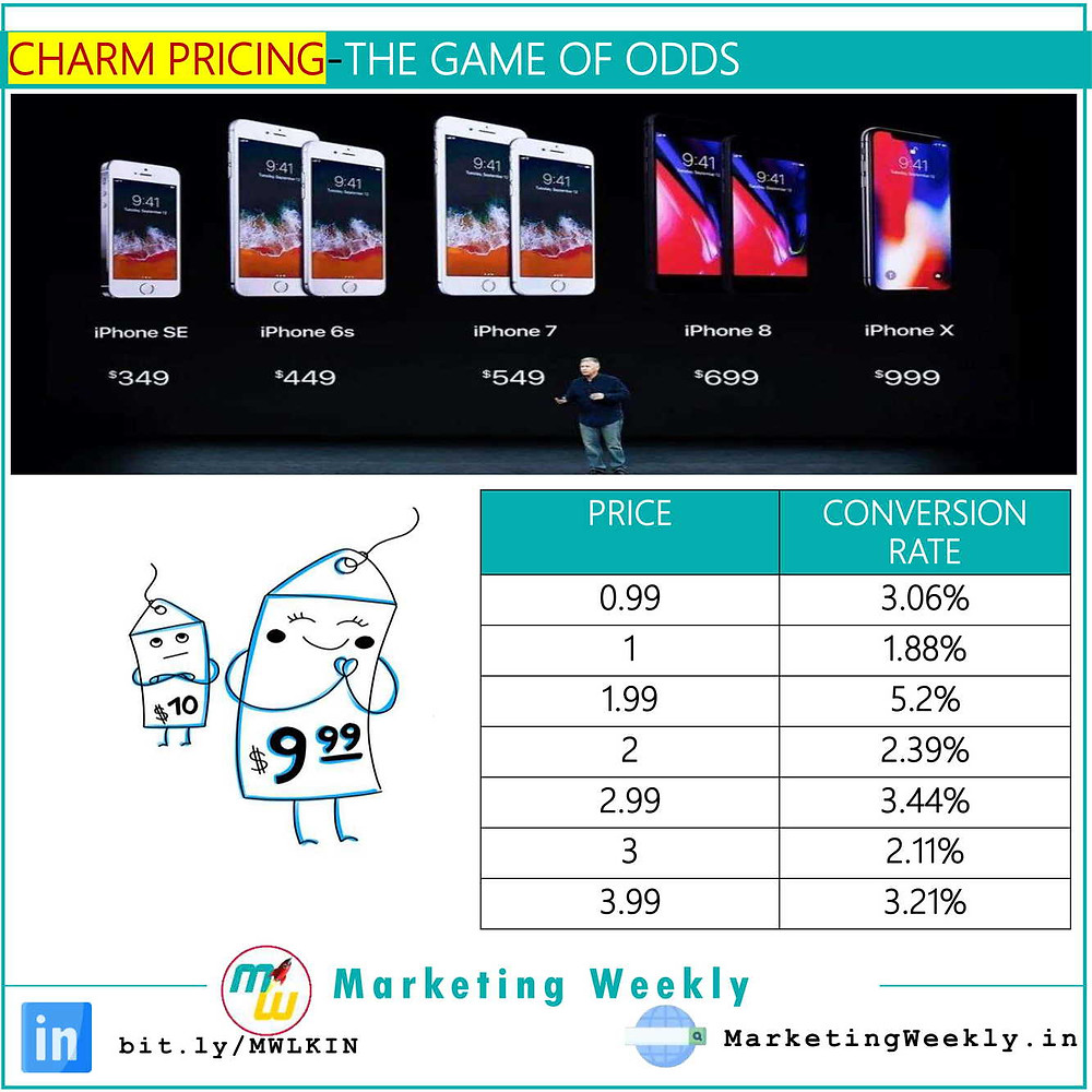 Charm Pricing- The Game of Odds