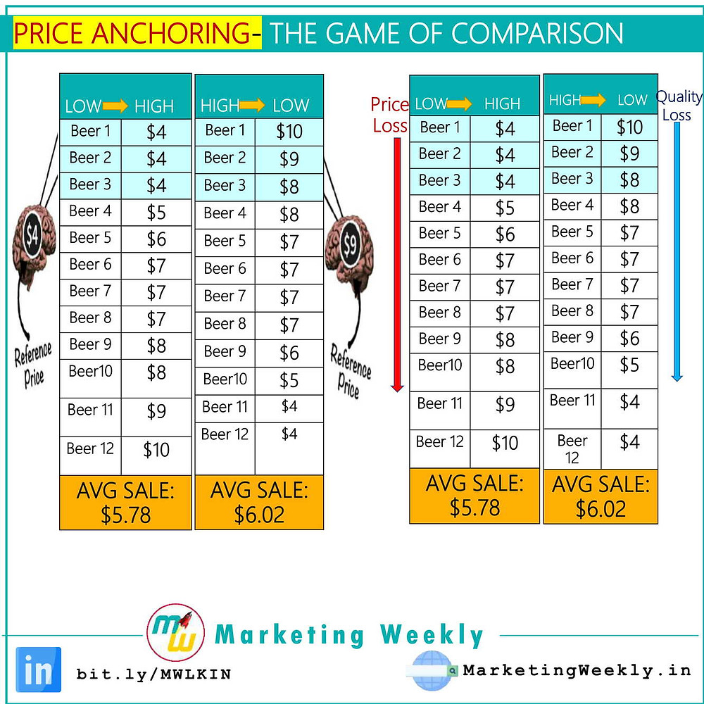 Price Anchoring- The Game of Comparison