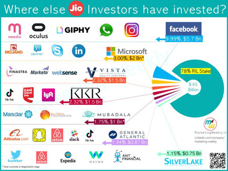 Where else have Jio's Investors put their money?