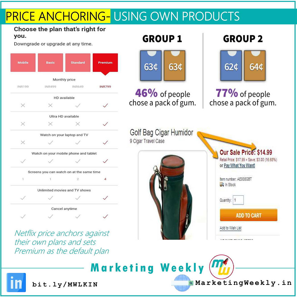 Price Anchoring- Using Own Products