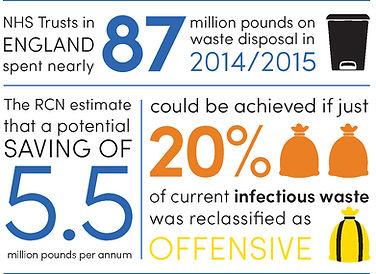RCN estimate waste savings of £5.5million