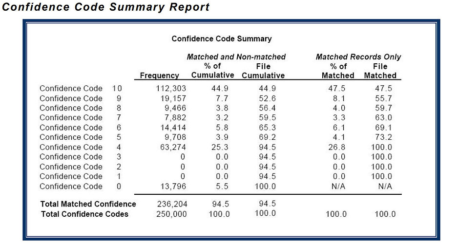 d&b_confidence_summary.jpg