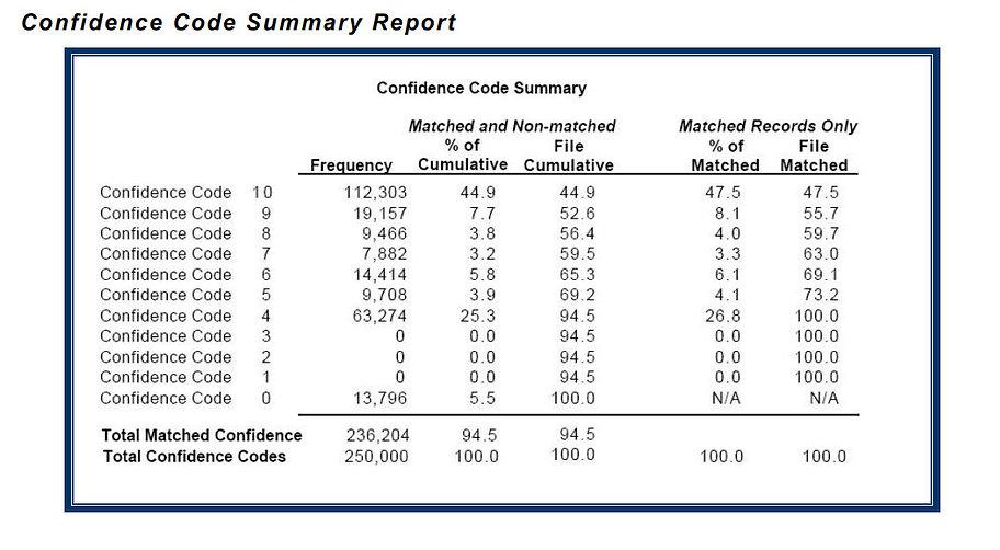 dnb_confidence_summary_report.jpg