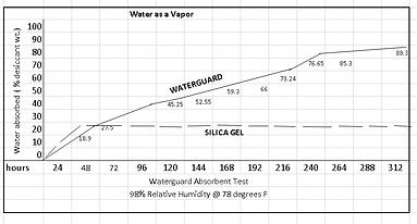 Water as Vapor Test.png