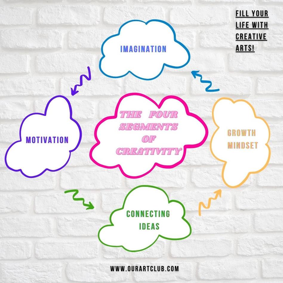 The   Four  Segments  of Creativity