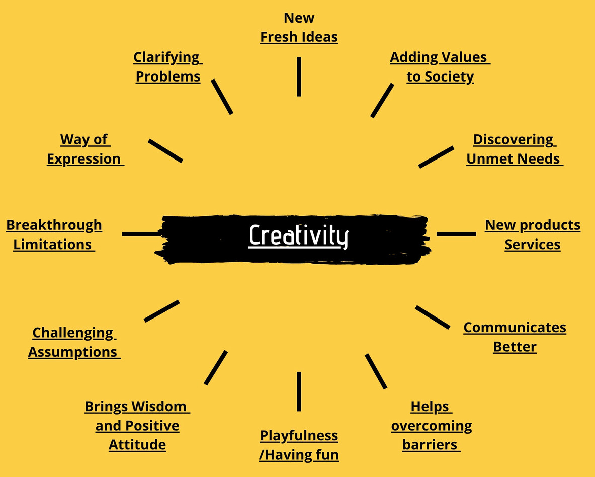 Creativity Means...