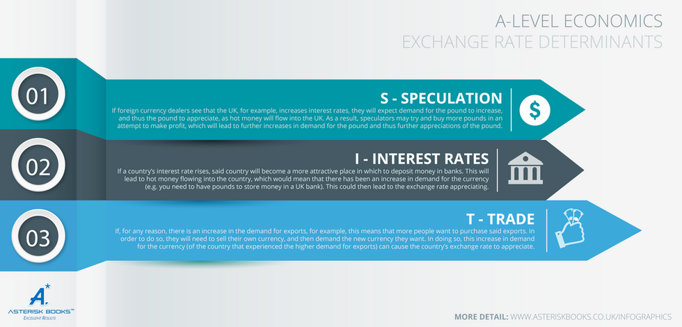 Exchange Rate Determinants