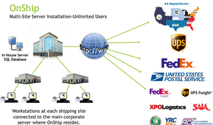 OnShip Multi-Site Flowchart
