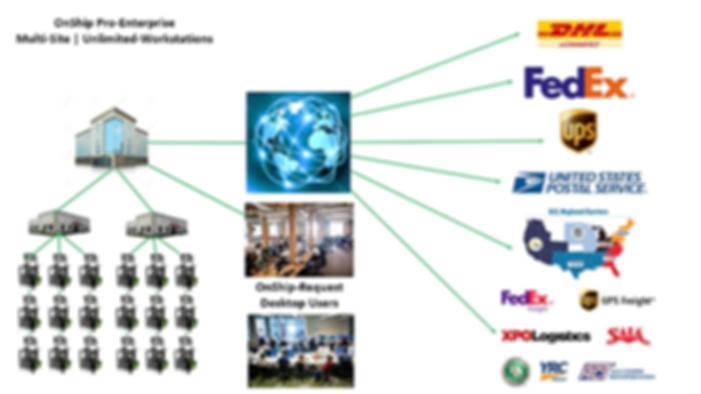 OnShip Pro-Enterprise Workflow.PNG