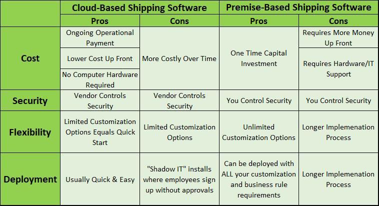 Cloud vs. Premise Based Shipping Software jpg.jpg