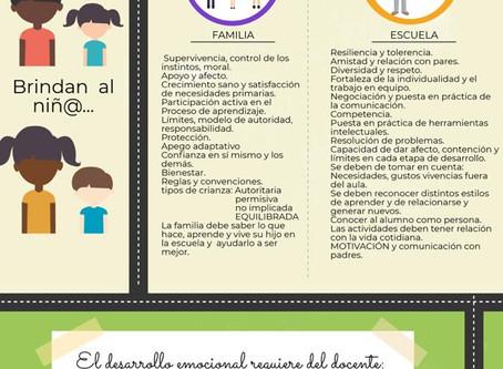 La familia y la escuela. Educación emocional. Alma Velasco Rosas.