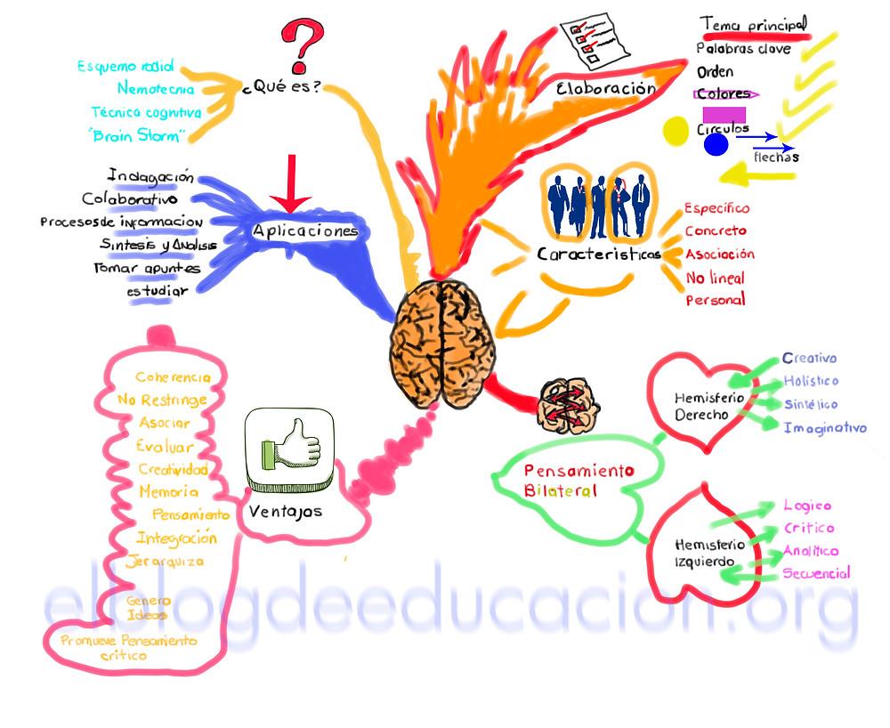 Mapas Mentales Guía práctica y mejores apps. LUIS GUILLERMO RAMÍREZ EZQUERRA. EL BLOG DE EDUCACIÓN. ORG