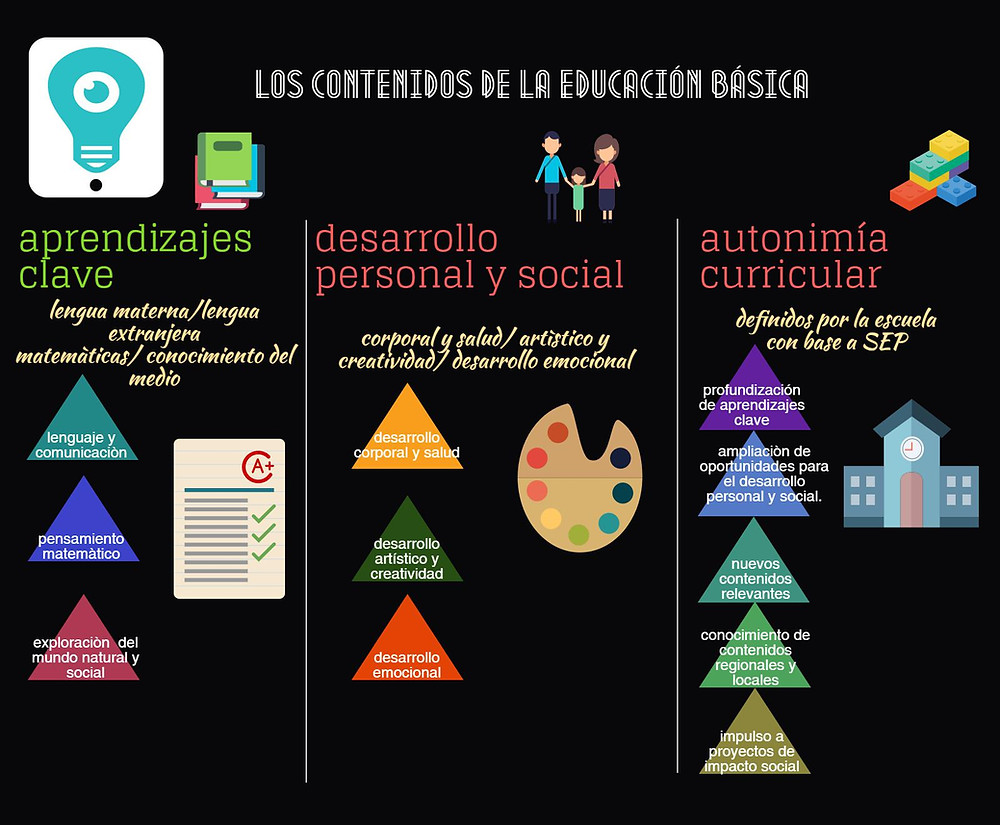 El nuevo modelo educativo de MÈXICO infografìa. ALMA VELASCO. LUIS GUILLLERMO RAMÌREZ EZQUERRA. EL BLOG DE EDUCACIÒN.