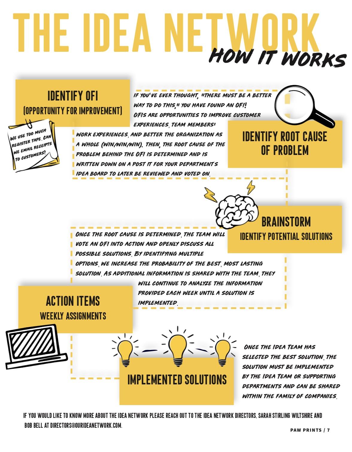 The Idea Network