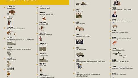 Israel Timeline 1