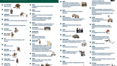 Israel Timeline 2