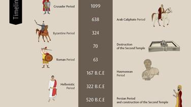 Jewish Historical Periods Timeline