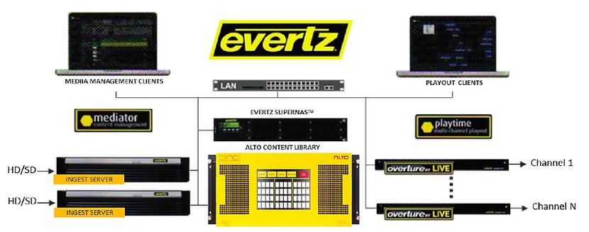 Evertz 2