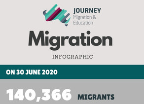 Migration Program 2019-2020 Summary
