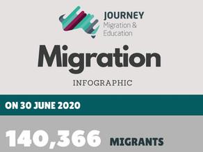 Migration Program 2019-2020 Summary
