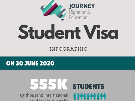 Record high number of International Students in Australia